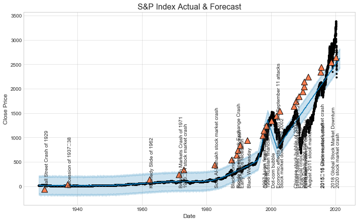 Power of Cloud – Speed and Agility – S&P forecasting use case