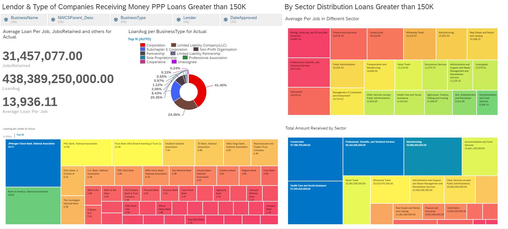 PPP (>150K) Analytics in SAP Analytics Cloud